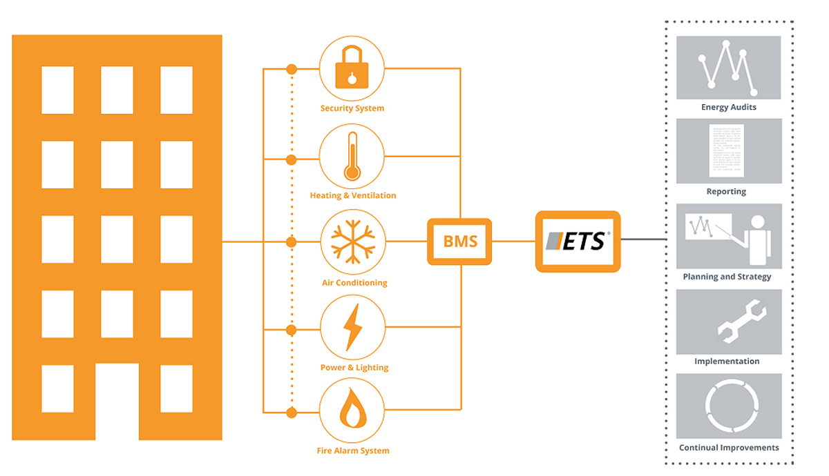 BMS Controls: Key Considerations