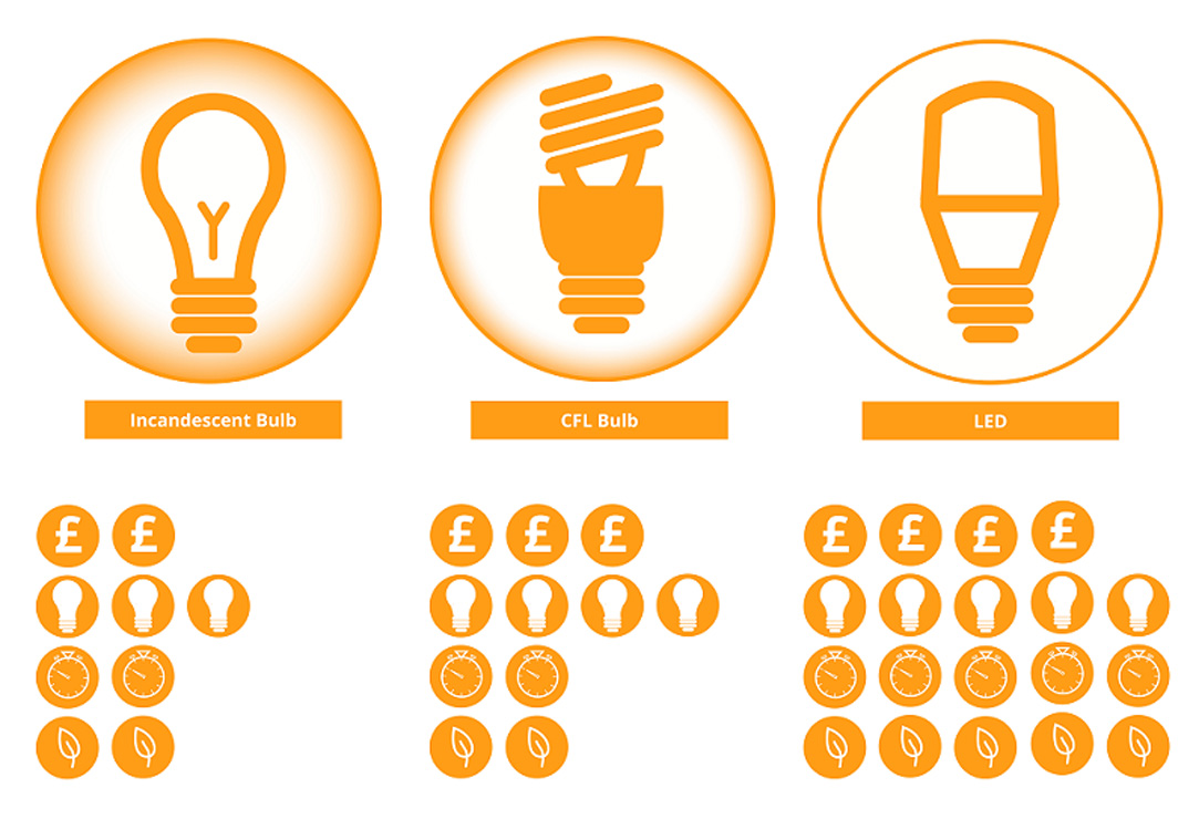 What are the common barriers to upgrading to LED?